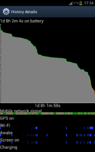 Samsung Galaxy Note Normal Battery Usage Graph [ICS]